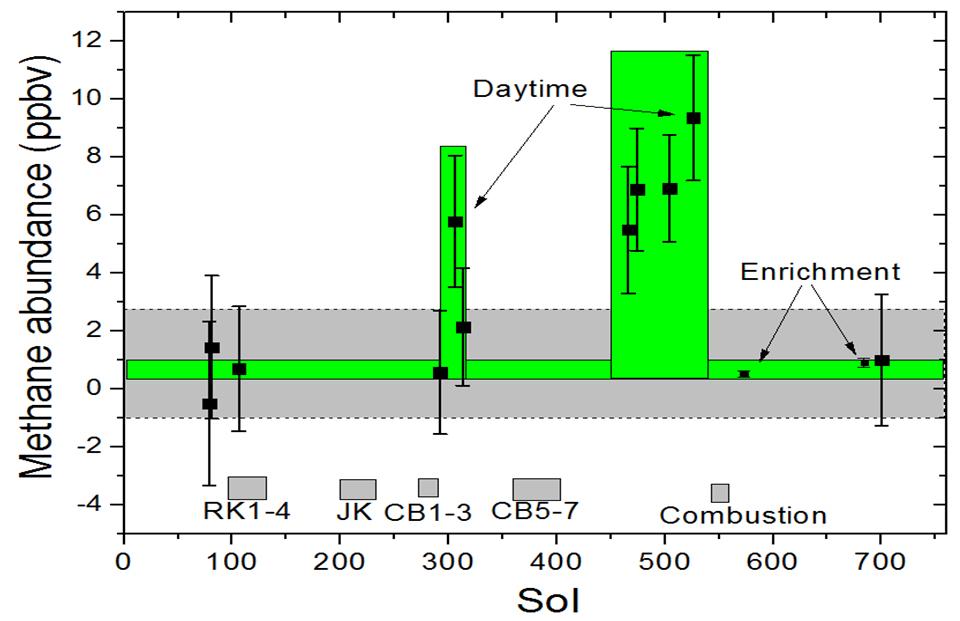 Curiosity måler metan på Mars