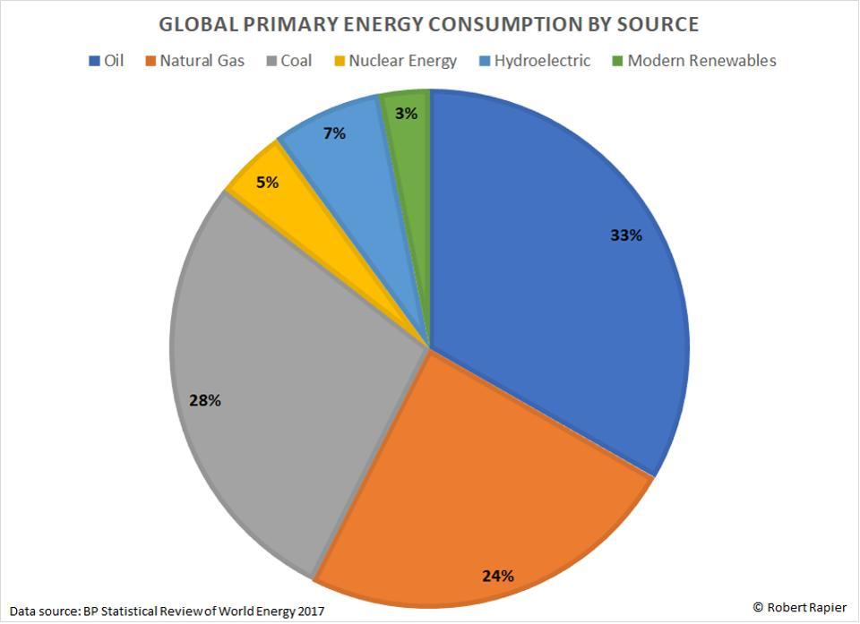 Energiforbruk på Jorda, fordelt på energikilde