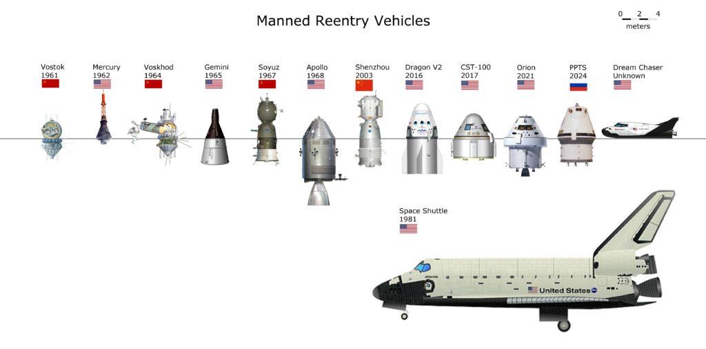 Sammenligning av bemannede romkapsler